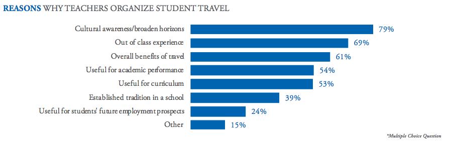 Reason_teachers_Organize_Travel
